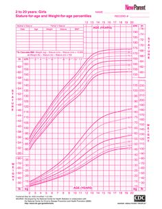 PS Girls Size Chart - - PS From Aeropostale   Girls   Pinterest ...