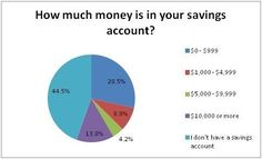 Check out these startling savings accounts statistics! How are you doing with your savings?