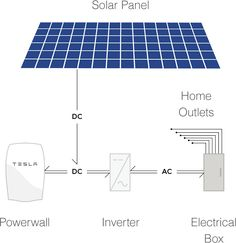 Compact, affordable and simple to install, Powerwall 2 charges during the day and powers your home in the evening when integrated with rooftop solar panels. New Energy, Save Energy, Renewable Energy, Solar Energy, Tesla Electric, Energy Efficient Homes, Solar Water, Energy Projects, Solar Power System