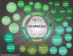 Info-grams on Dyslexia, Dyscalculia, Dyspraxia and Dysgraphia - Remedial Teaching Support Trouble, Occupational Therapy, Speech Therapy, Special Educational Needs, Learning Support, Sensory Integration, Sensory Processing Disorder, Listening Skills, School Psychology