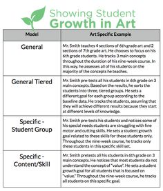 Here you can see four different models for growth, with an art-specific example off to the right. This chart will help you determine which students you will track for your growth goal. This can depend on what your state requires, or what you feel most comfortable with tracking.