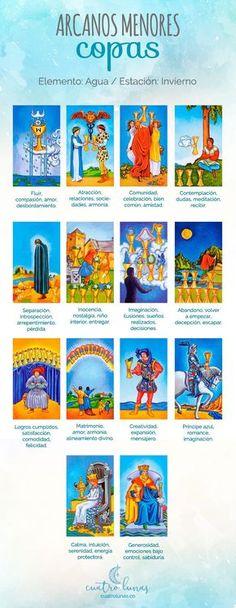 Tarot Decks, Taro Gratis, Tarot Waite, Tarot Significado, Free Tarot Reading, Tarot Card Meanings, Learn Art, Tarot Readers, Tarot Spreads