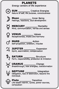 Planet meanings in astrology.