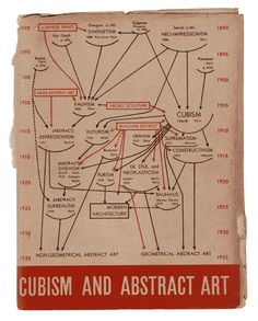 Cubism and Abstract art