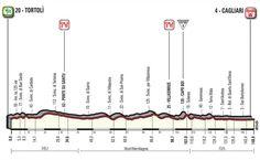 3ª etapa - 7 de mayo: Tortolì - Cagliari / 148 Km. Line Chart, Mayo
