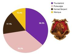 Gryffindor: | Here's How Hogwarts Houses Relate To The New Ilvermorny Houses