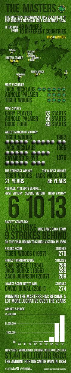 The Masters is perhaps the world's most prestigious golf tournament. We felt it deserves its own #infographic! #Statista