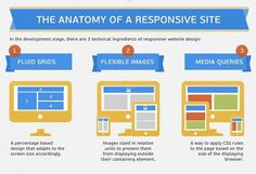 The key to responsive design by Mashable
