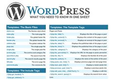 WordPress Cheatsheet: What You Need to Know in One Sheet