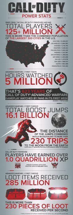 Call of Duty: Advanced Warfare - Gamer House Ideas 2019 - 2020 Call Of Duty Aw, Call Of Duty World, Advanced Warfare Zombies, Call Of Duty Zombies, Slumber Party Games, Xbox 1, Nerd, Xbox Games, I Am Game