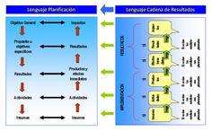 cadena de resultados a lenguaje de planificacion