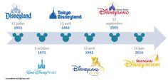 Les 6 resorts Disney - Cocon Dore