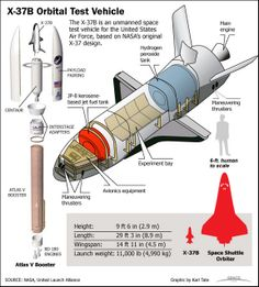 NASA's X-37B Spacecraft Adopted by United States Air Force as Military Space Plane | USAF Planning X-37B as Spy Plane | Space.com