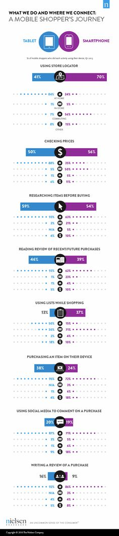 Compras móviles: #smartphones vs #tablets #mcommerce #infografia