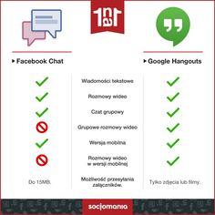 #socialmedia #facebookchat #hangouts #1vs1