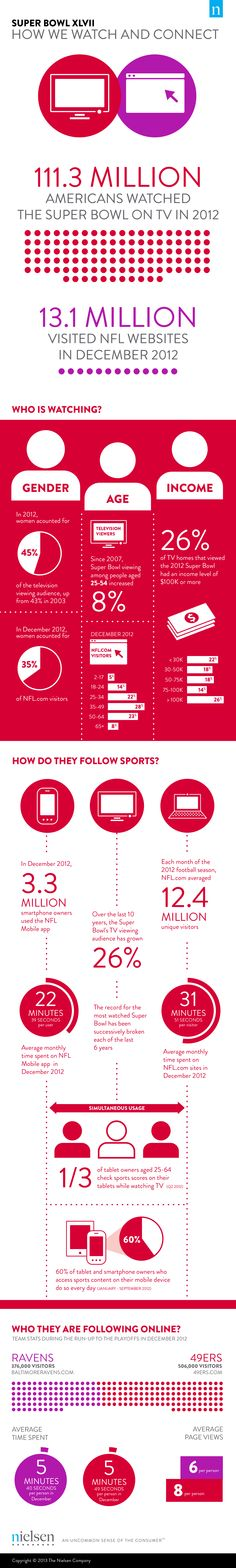 Super Bowl 2013: How We Watch and Connect infographic