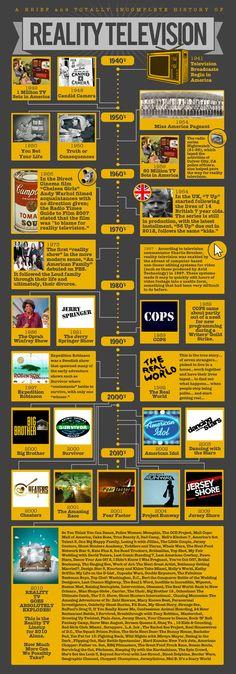 The Madness of Reality TV infographic via Moms Bookshelf & More