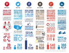 Comparison of social media sites (May, 2014) #infographic