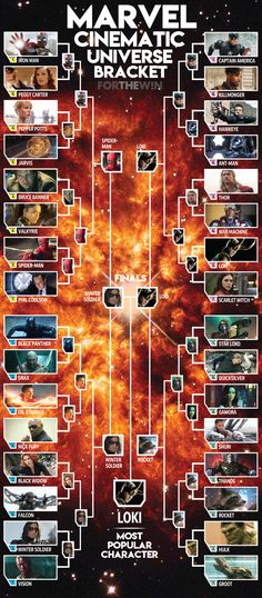 Bracket Madness: Loki wins the Marvel Cinematic Universe best character challenge | For The Win