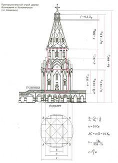 Картинки по запросу Храм церковь пропорционирование
