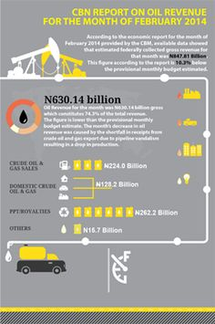 CBN oil revenue report - February 2014. Find more resources here at: http://www.premiumtimesng.com/category/oilgas-reports/revenue-oilgas-reports