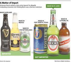 Thought your beer was imported? Trouble brews for 'imported' beers made in America http://on.wsj.com/1JjVx42