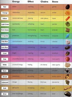 Color and Crystal Healing Chart. God gave us the earth and from it we find life and healing.