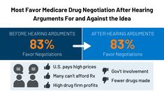 This data note from the latest KFF Health Tracking Poll explores the public's views on Medicare drug price negotiation, including how arguments on both sides impact support and opposition; confidence in leaders to do the right thing on drug pricing; and experiences with prescription drug costs. Health Care Policy, Innovative Research, American Pay, Interest Groups, Health Insurance Plans, Drugs, Investing, Public, How To Plan