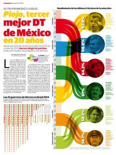 Piojo, tercer mejor DT de México en 20 años