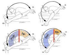Internal Rotation Shoulder