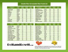 Soluble Fiber & Insoluble Fiber Foods List