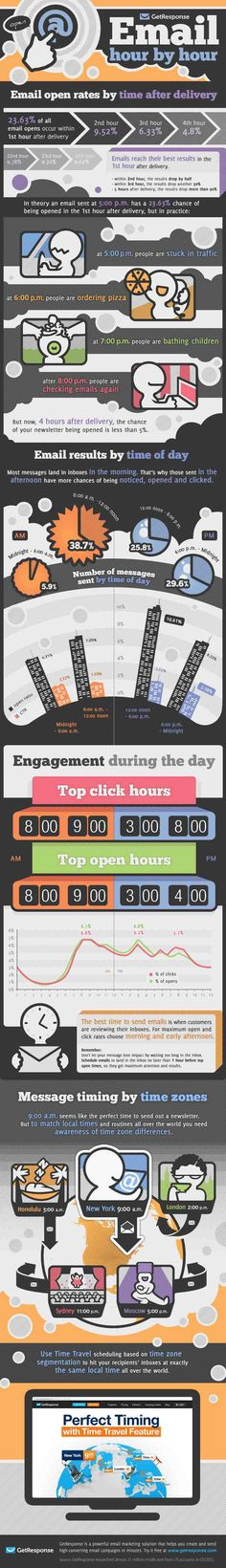 Best Time To Send eMails #infographic