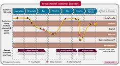 Hoe kunnen we de customer experience echt verbeteren? (deel 2)   Marketingfacts