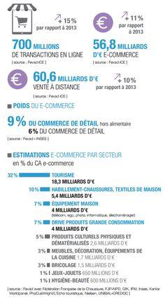 Les chiffres clés du #ecommerce en France en 2015