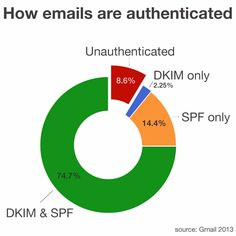 Google says 91.4% of non spam emails sent to Gmail users are now authenticated using antiphishing standards