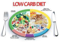 Nguyên lí chế độ ăn kiêng Low Carb –High Fat- High Protein