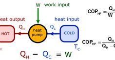 Heat Pump and heat engine in thermodynamics