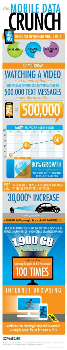 The Mobile Data Crunch [Infographic] Mobile Marketing, Email Marketing, Digital Marketing, Connected Life, Computer Basics, Data Visualisation, Social Media Graphics, Text Messages, Infographics