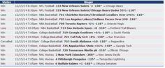 Si quieres saber cómo nos fue el 15/12 con Zcode mira estas apuestas, realizadas con las predicciones del sistema. Ingresa y comienza a ganar www.newsystem.me/... #Pronosticosdeportivos #prediccionesdeportivas #deportes #apuestas #loteria #Sportbooks #gambling #College #NHL #Soccer #NFL #Europe #Futbol #NAACF #NBA #apuestas #futbol #tipster #tips #free #Sports #deportivas #tenis #picks #betting #pronosticos #dinero #ganar #bets #football #baloncesto #apuestasdeportivas #NFL #college #horses