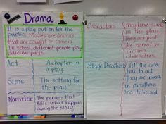 An anchor chart for teaching drama text features
