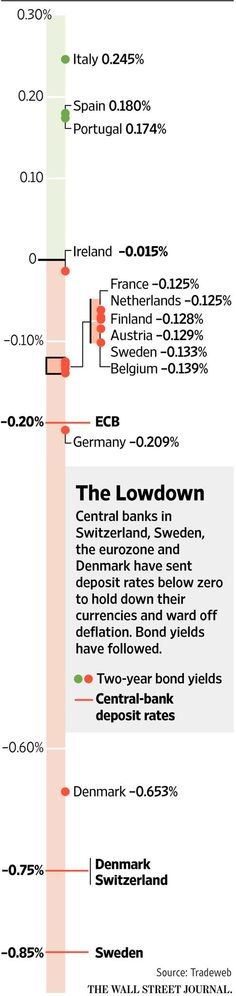 Negative interest rates test technology at European banks http://on.wsj.com/1zOY1Nk