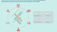 What Is a Business Model? 53 Successful Types of Business Models You Need to Know - FourWeekMBA What Is Business Model, Marketing Information, Business Design, Case Study, Need To Know, Innovation, Strategy Business, Success