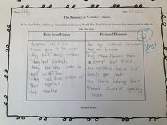 Get Creative with Teaching about History and have your students write a historical fiction picture book!