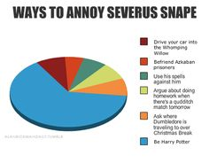 Ways to annoy Severus Snape.