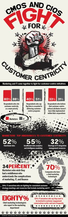 #Infographic: CMOs and CIOs Fight for Customer Centricity—Marketing and IT come together to fight for customer-centric initiatives.    And don't forget to join us at the inaugural DMN Marketing Partnership Summit on June 20 in San Jose, California for a day of collaboration, ideation, and resolution. #DMNMktgTech: http://www.dmnews.com/mtps