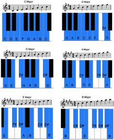 12 Major Scales On The Piano