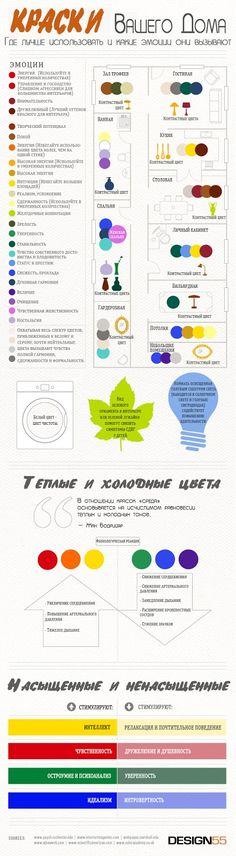 Дизайн однокомнатной квартиры: Инфографика цвета или как выбрать цветовое решение интерьера