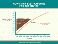 How we find the best vacuums for the money. This narrows it down, then we tested to come to these top 3 vacuums that get the best bang for your buck. Vacuum Reviews, Pet Allergies, Winners And Losers, Best Vacuum, Things To Come, Good Things, Vacuums, Money, Top
