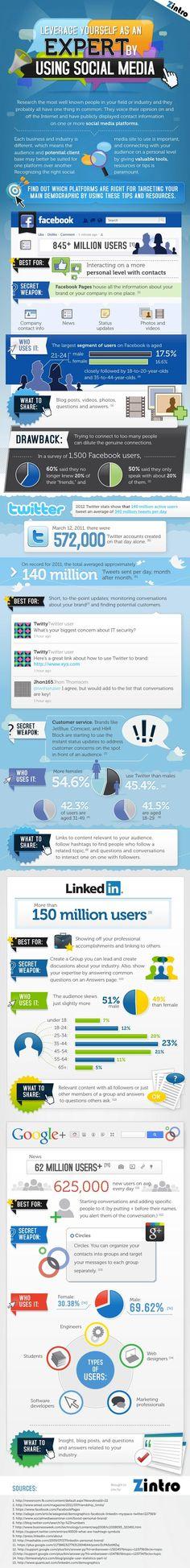 Welk social media-kanaal gebruik je waarvoor?