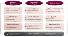 Digital transformation framework by Capgemini Consulting and the MIT center for digital business